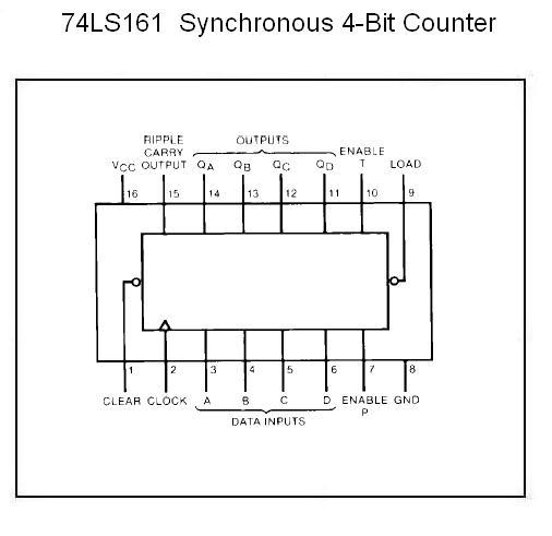 74ls161 Synchronous 4